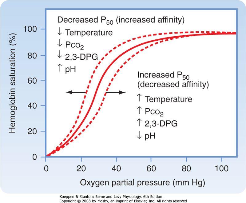Oxygen Hemoglobin Dissociation curve cPTSD, CSA, DID