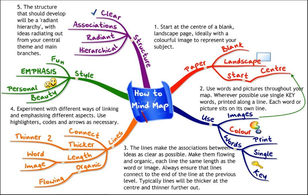 mind map accounting Google Search Inspirace