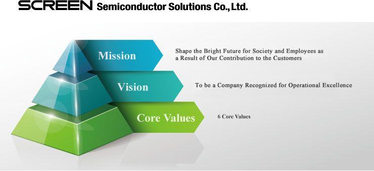 Mission, Vision, 6 Core Values|Company Profile|SCREEN