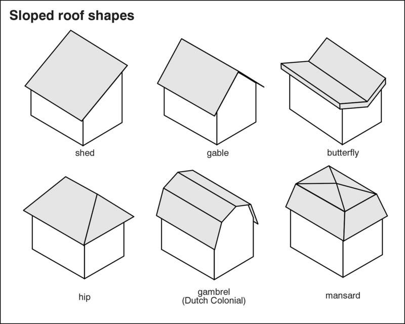 Roof Types Roof Shapes Hip Roof Roof Repair