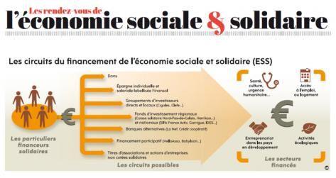 Supplement Economie Sociale Et Solidaire L Ethique Et La Solidarite A L Assaut De La Finance Economie Sociale Et Solidaire Economie Finance