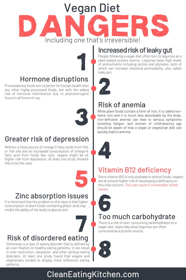 risks of vegan diet