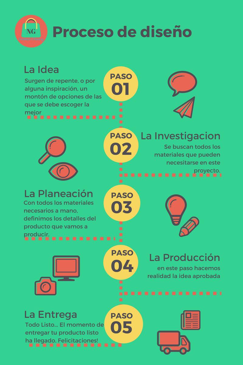 El Proceso Creativo Infografia hola mis Queridos: #Baglover Ya ...