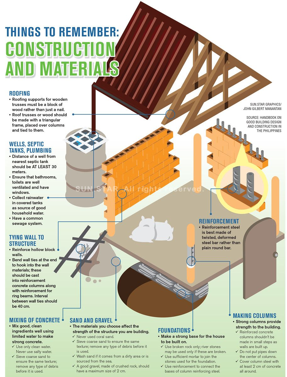 Things To Remember When Building A House Frame Design Roof Trusses Building A House