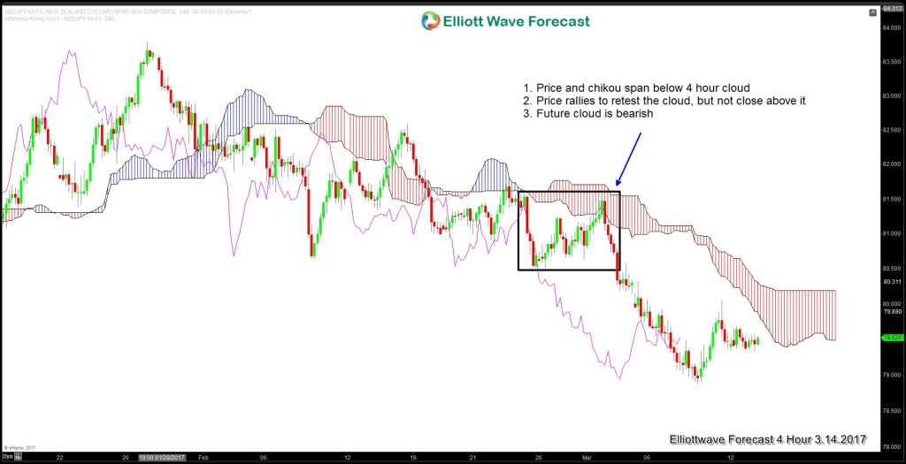 Using Ichimoku Indicator With Elliott Wave Seminar Wave Theory