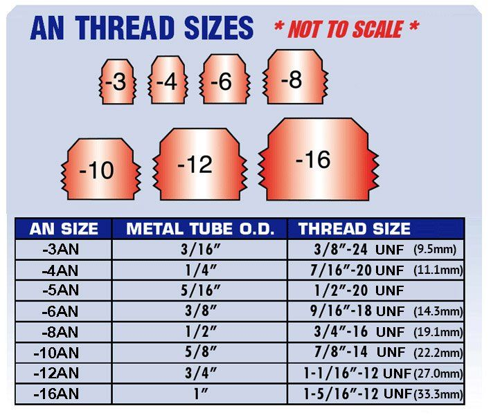 An Fitting Wrench Size Chart
