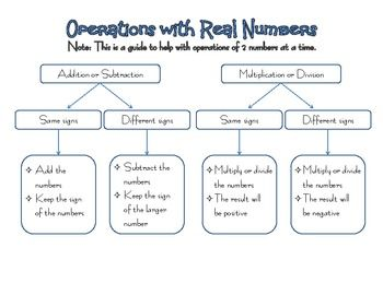 6e5f8a0de24be35e303aa339d62d9631 operations with real numbers flow chart