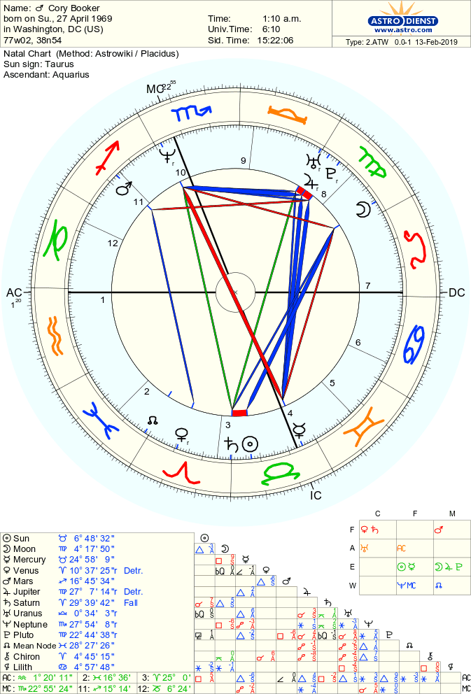 Cory Booker Birth Chart Born On 27 April 1969 Astro Databank Chart