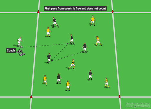 Small Sided Games World Class Coaching Training Center Soccer Drills Soccer Coaching Soccer Skills