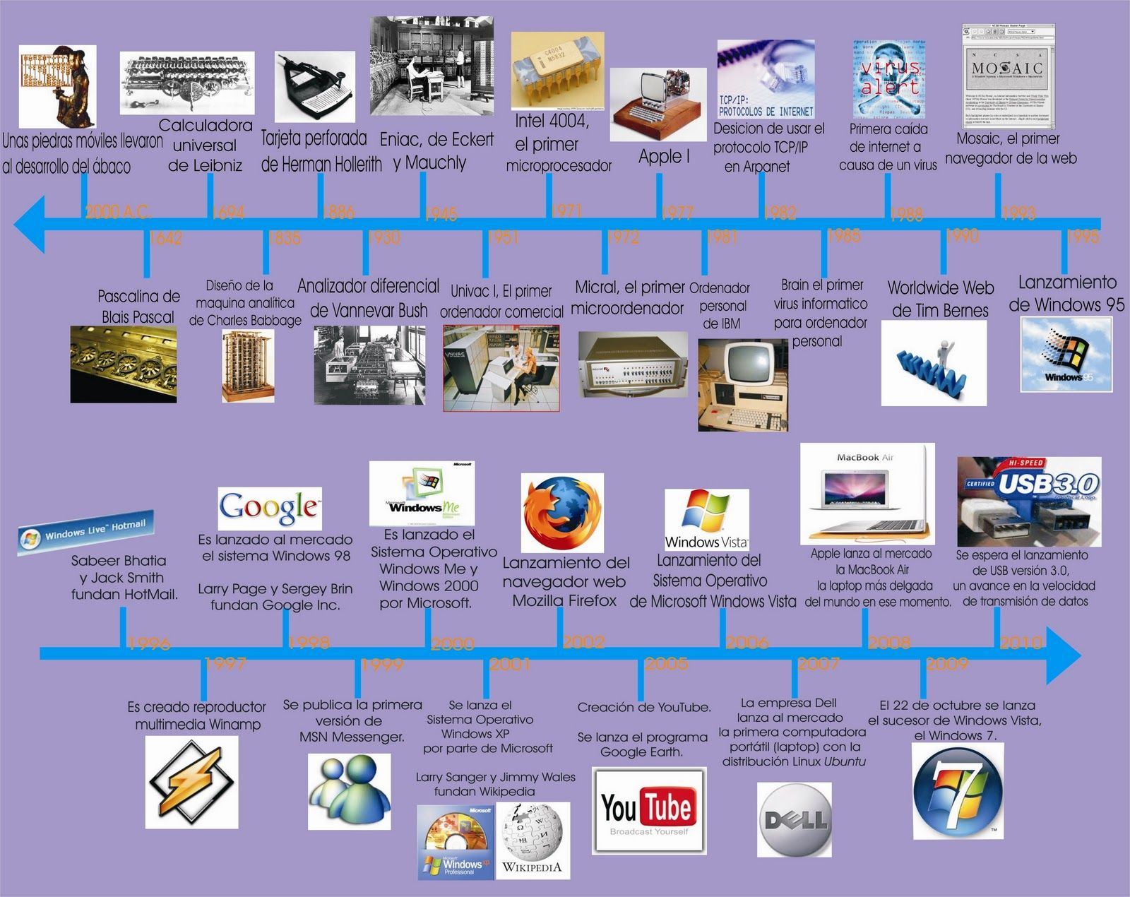 Linea Del Tiempo Informatico Linea Del Tiempo Historia Lineas De Tiempo Historia Linea Del Tiempo