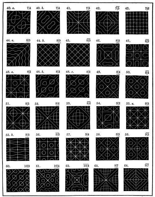 Chlandi Figures,Visualizations of vibration patterns from 1787...