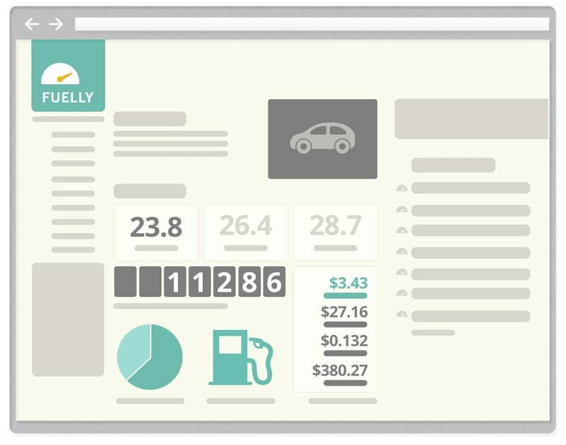 wwwfuelly -- Track and Compare MPG Auto Buying Research