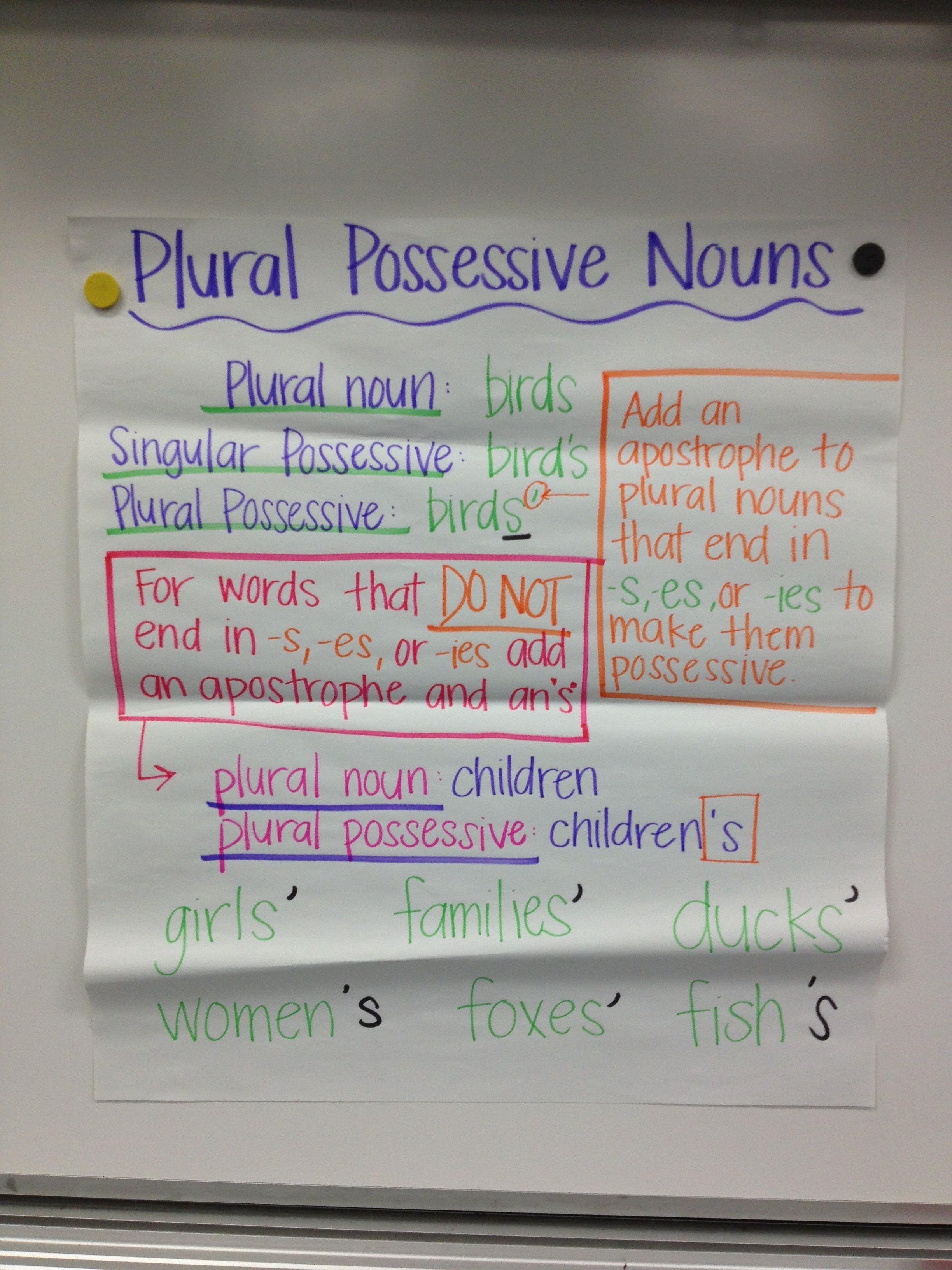 Plural Possessive Of Fish : plural, possessive, Plural, Possessive, Nouns, Writing, School,, Reading, Strategies, Anchor, Charts,
