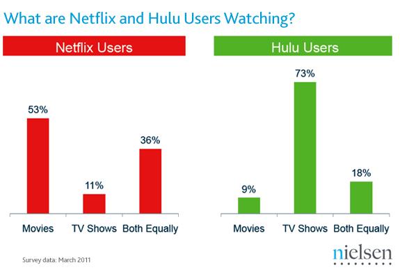Netflix Vs Hulu 2