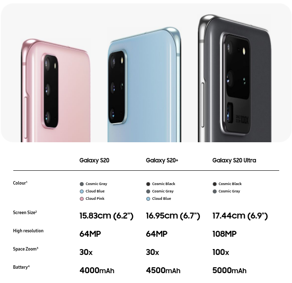 Samsung Galaxy S20 Ultra Specs And Features India Galaxy S20 Vs S20 Vs S20 Ultra Samsung Galaxy Phones Samsung Phone Samsung Galaxy