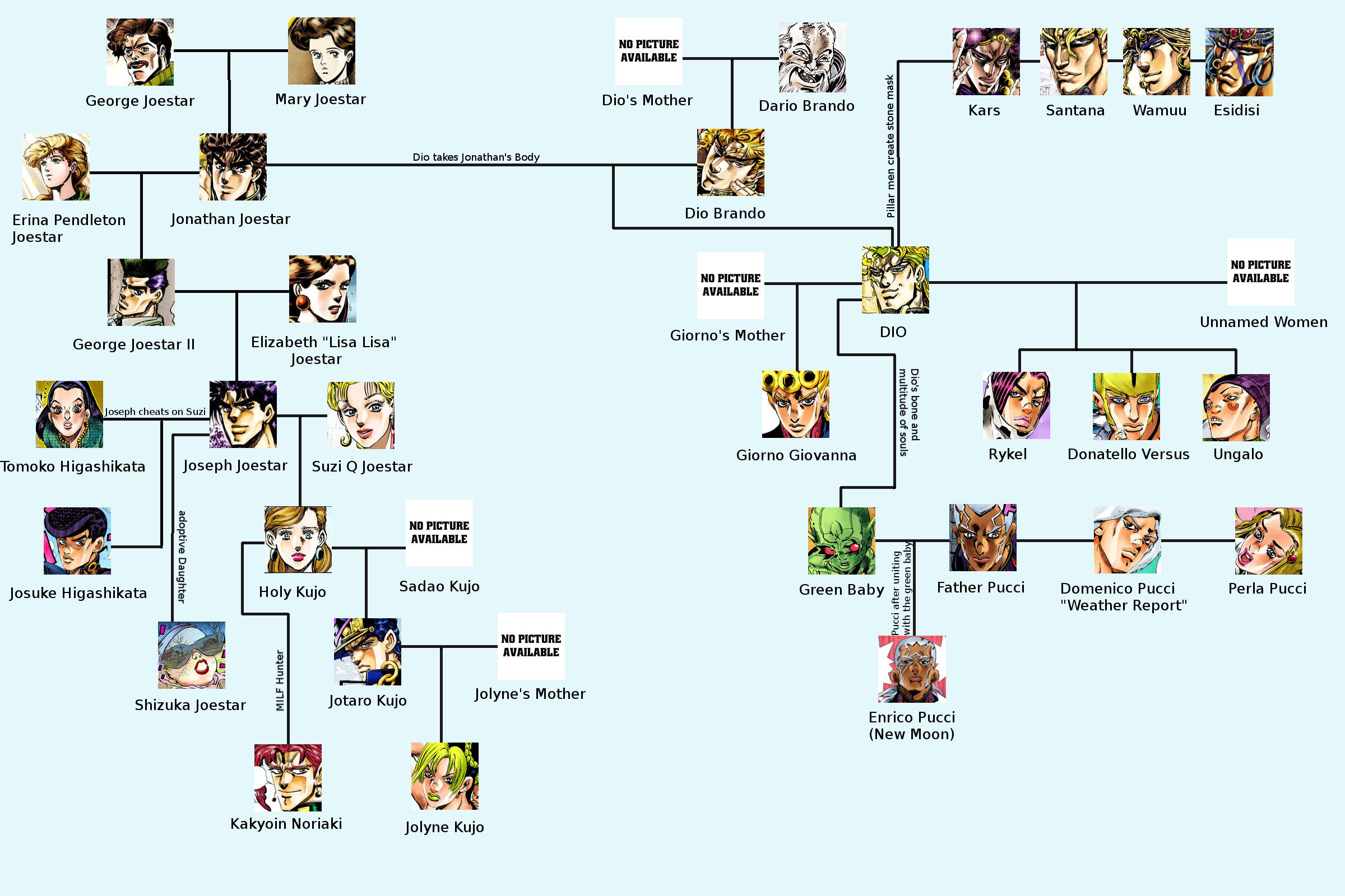Joestar Family Tree I Hope I Jojo Bizzare Adventure Jojo S