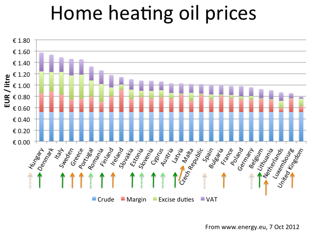 Heating Oil Prices >> Home Heating Oil Prices Source Bit Ly 1qvyazt Discount