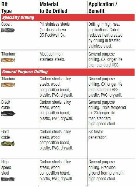 How to choose a drill bit chart from vermont american a former north how to choose a drill bit chart from vermont american a former north american power tools accessory company based in louisville kentucky later on greentooth Gallery