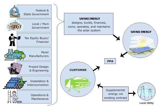 Safari Energy Llc Solar Business Model Solar Projects Solar Engineering Design