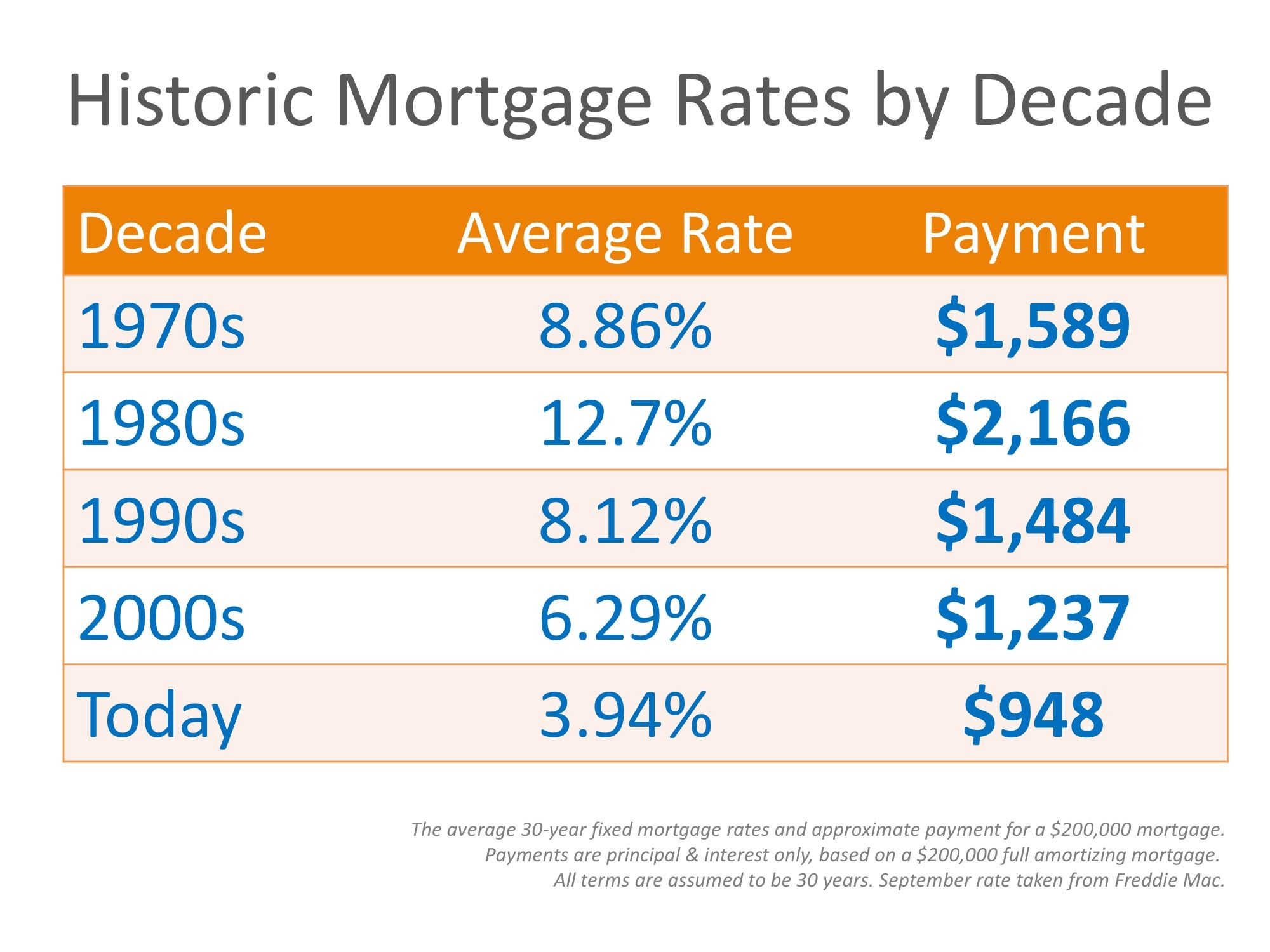 Why Are Mortgage Interest Rates Increasing With Images