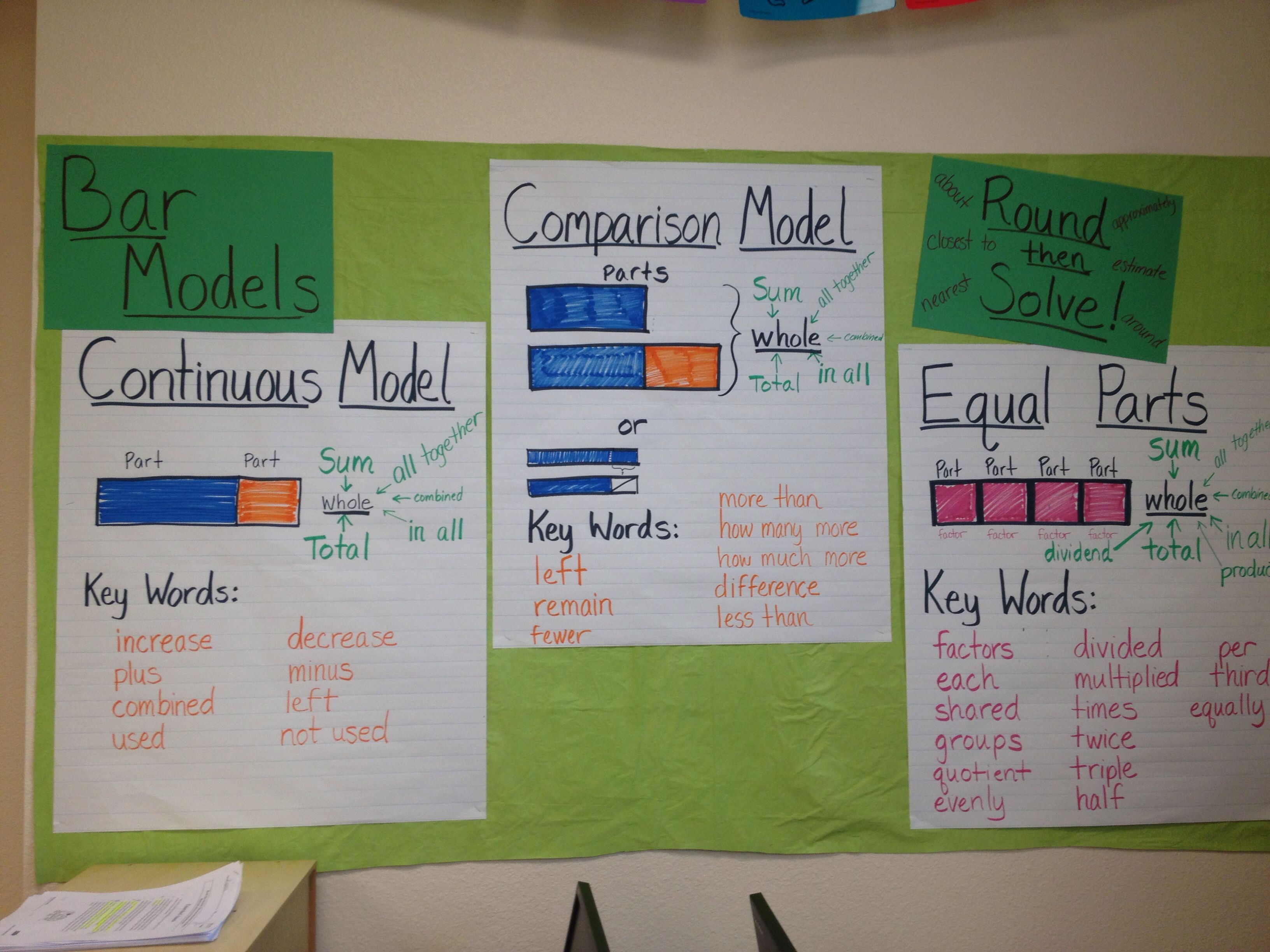 Bar model charts | Math - Singapore Math | Pinterest | Math ...
