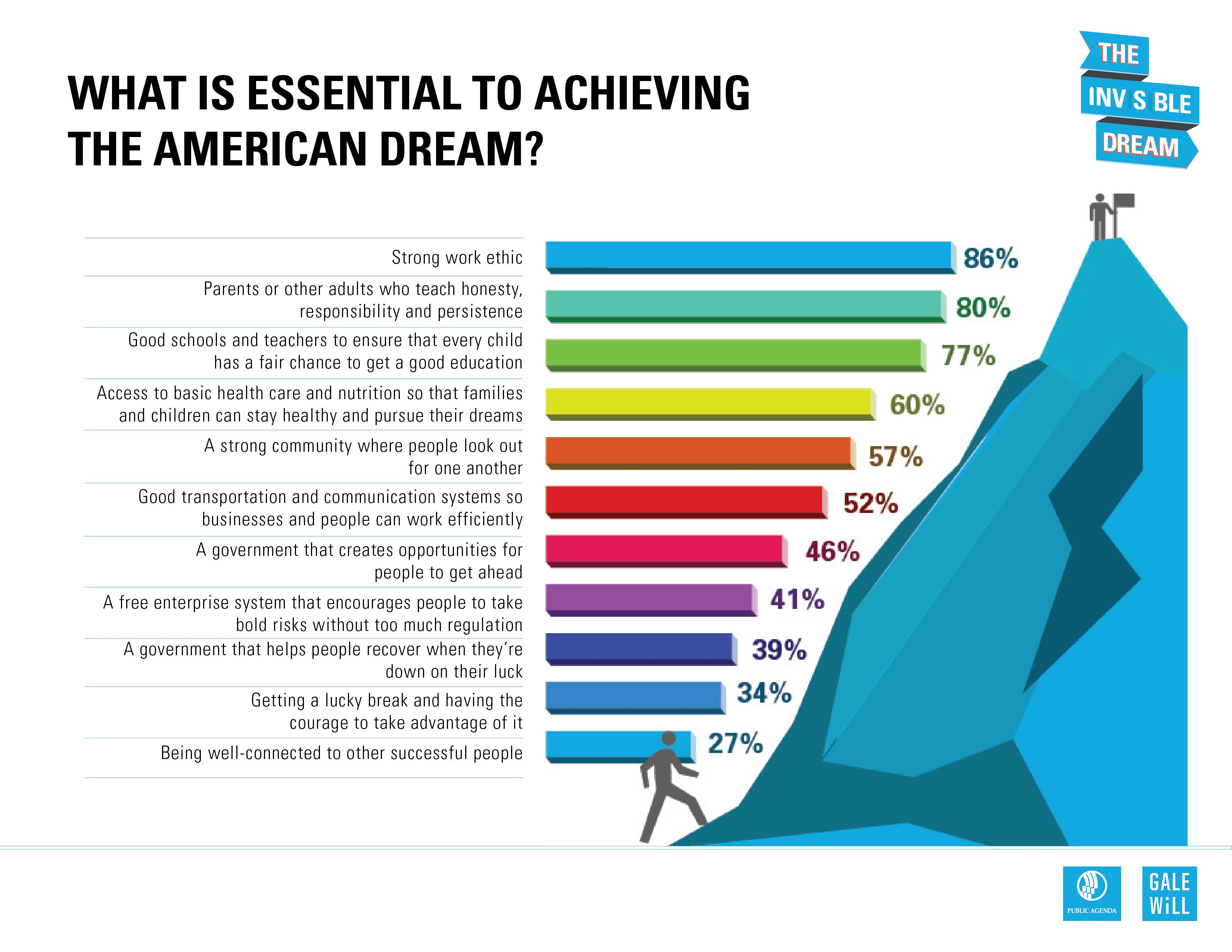 English Composition Essay What Is Essential To Achieving The American Dream Most Americans Agree A  Strong Worth Ethic Values And Good Schools Are The Most Important Essays In English also First Day Of High School Essay What Is Essential To Achieving The American Dream Most Americans  Health Care Reform Essay