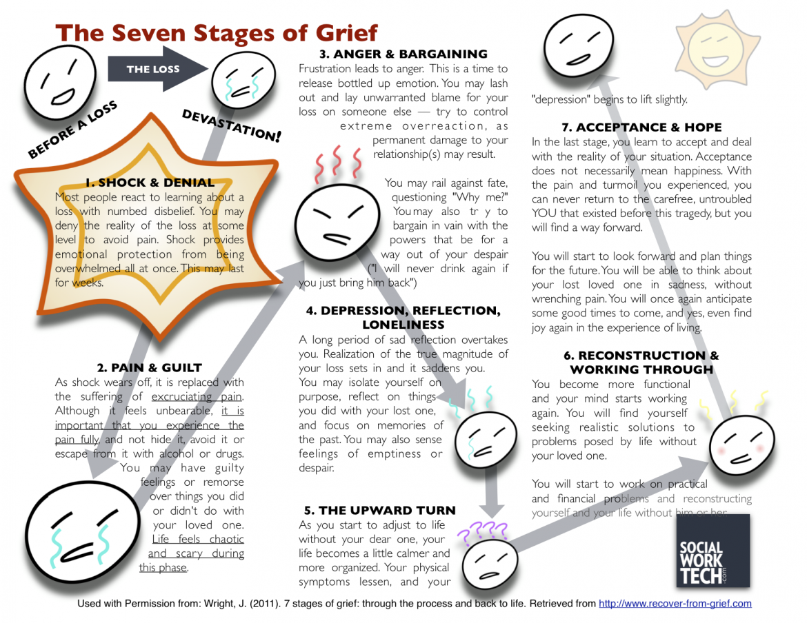 worksheet Grief Worksheets For Adults the seven stages of grief whether because divorce death or 7 worksheet together with cycle wheel diagram also counseling relationship along of