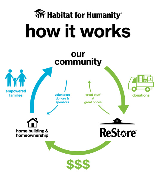 Yammer Howitworks Graphic Habitat For Humanity Home Ownership Empowerment