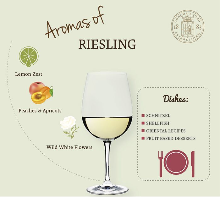 Riesling and its food pairing  http://www.conchaytoro.com/wine-blog/riesling-and-its-food-pairing/