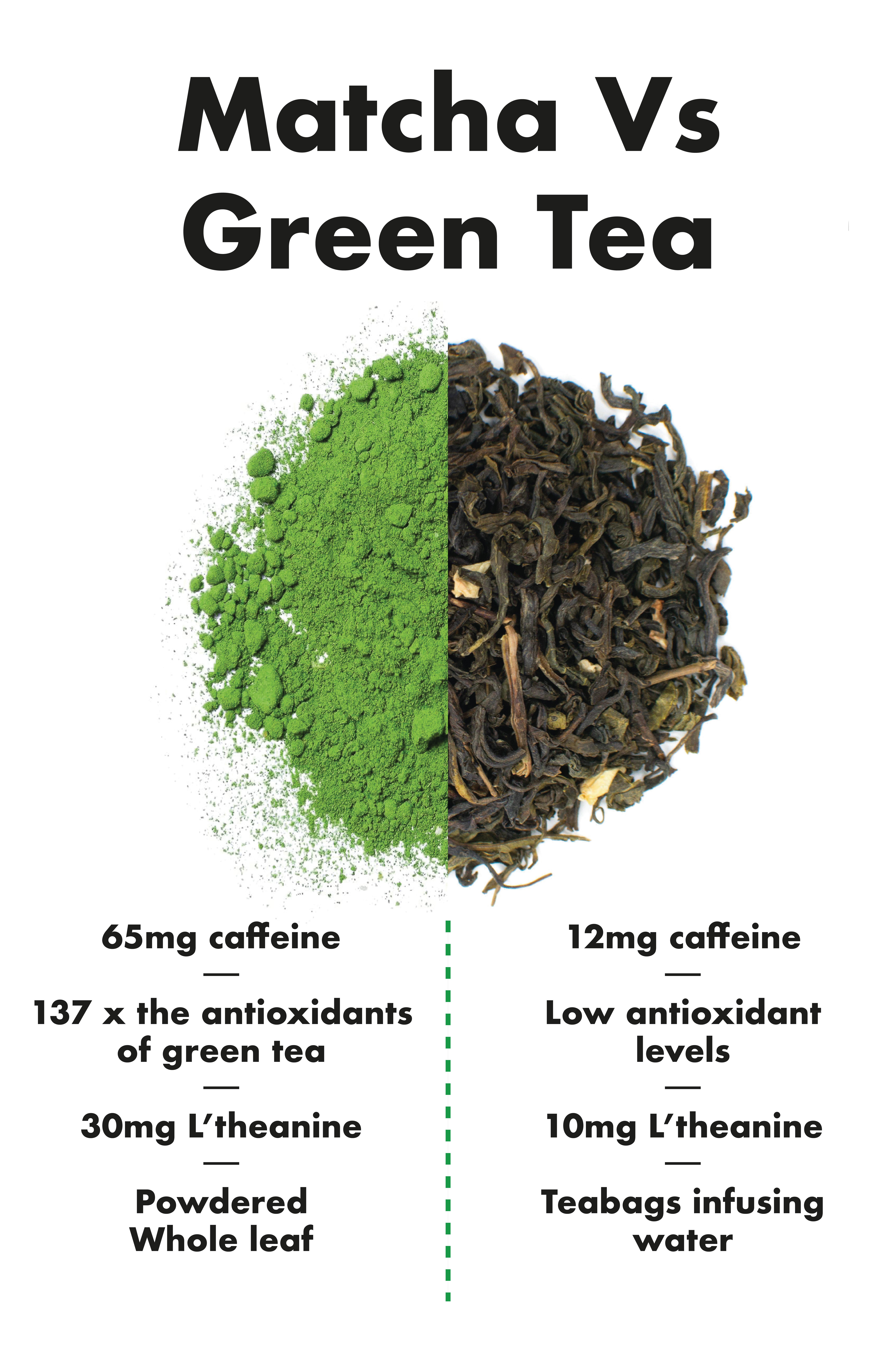 matcha works | matcha vs green tea, tea benefits, matcha