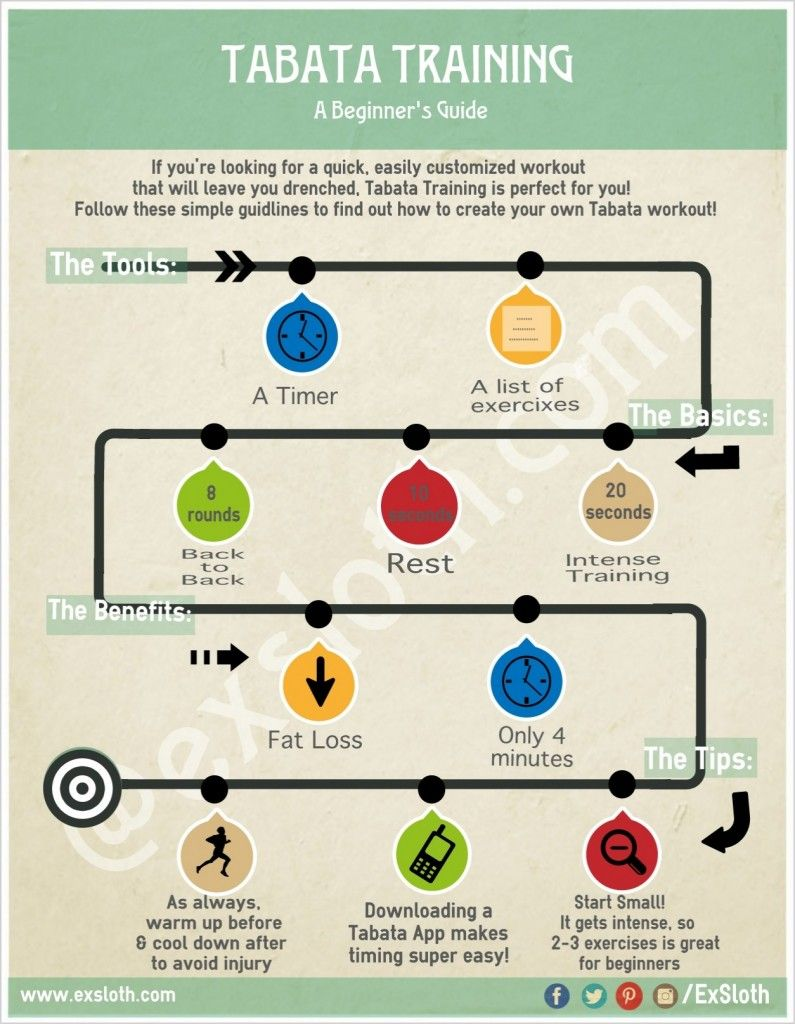 Image result for tabata vs hiit infographic