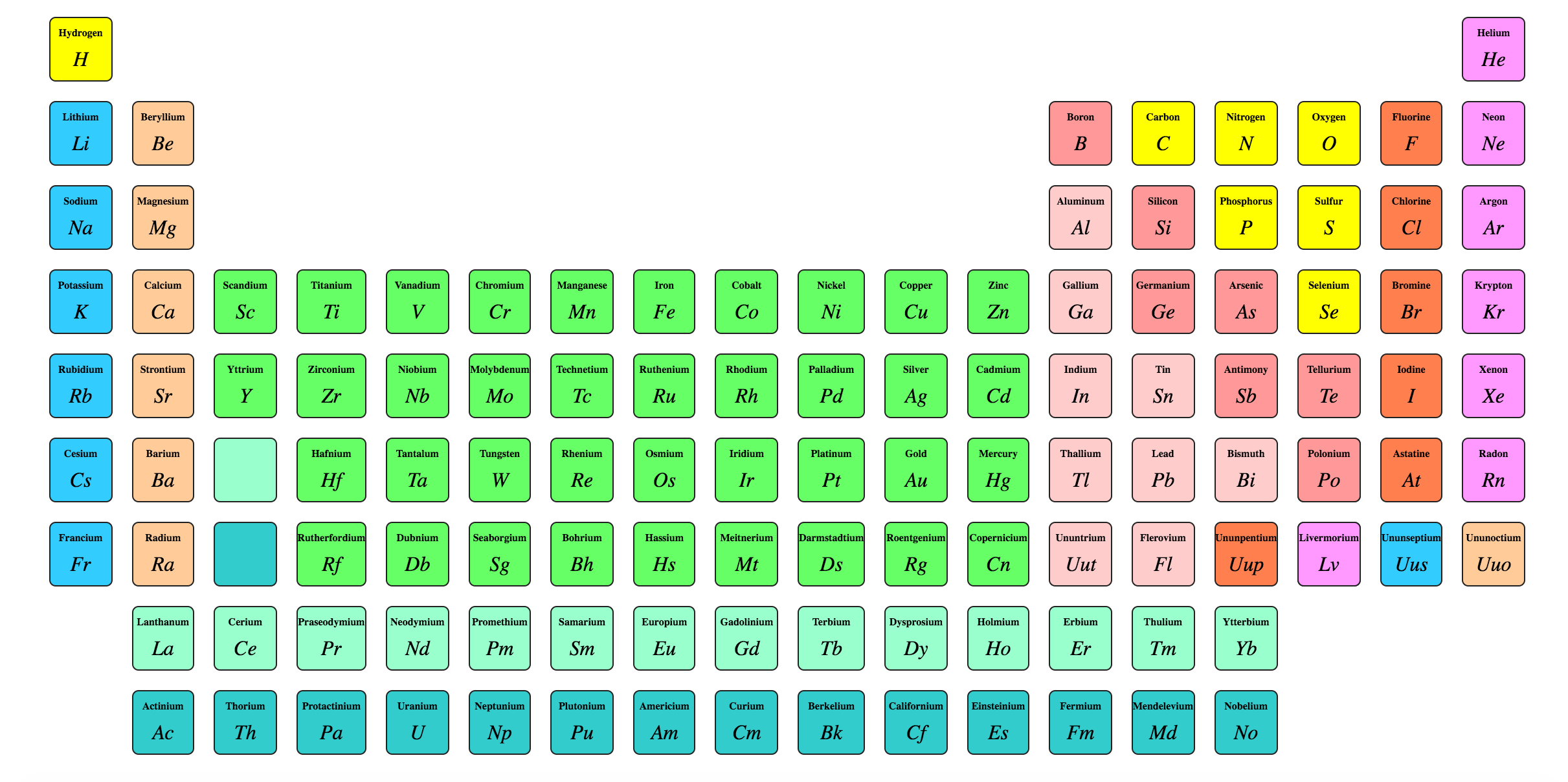 Creating The Periodic Table With Grid Css
