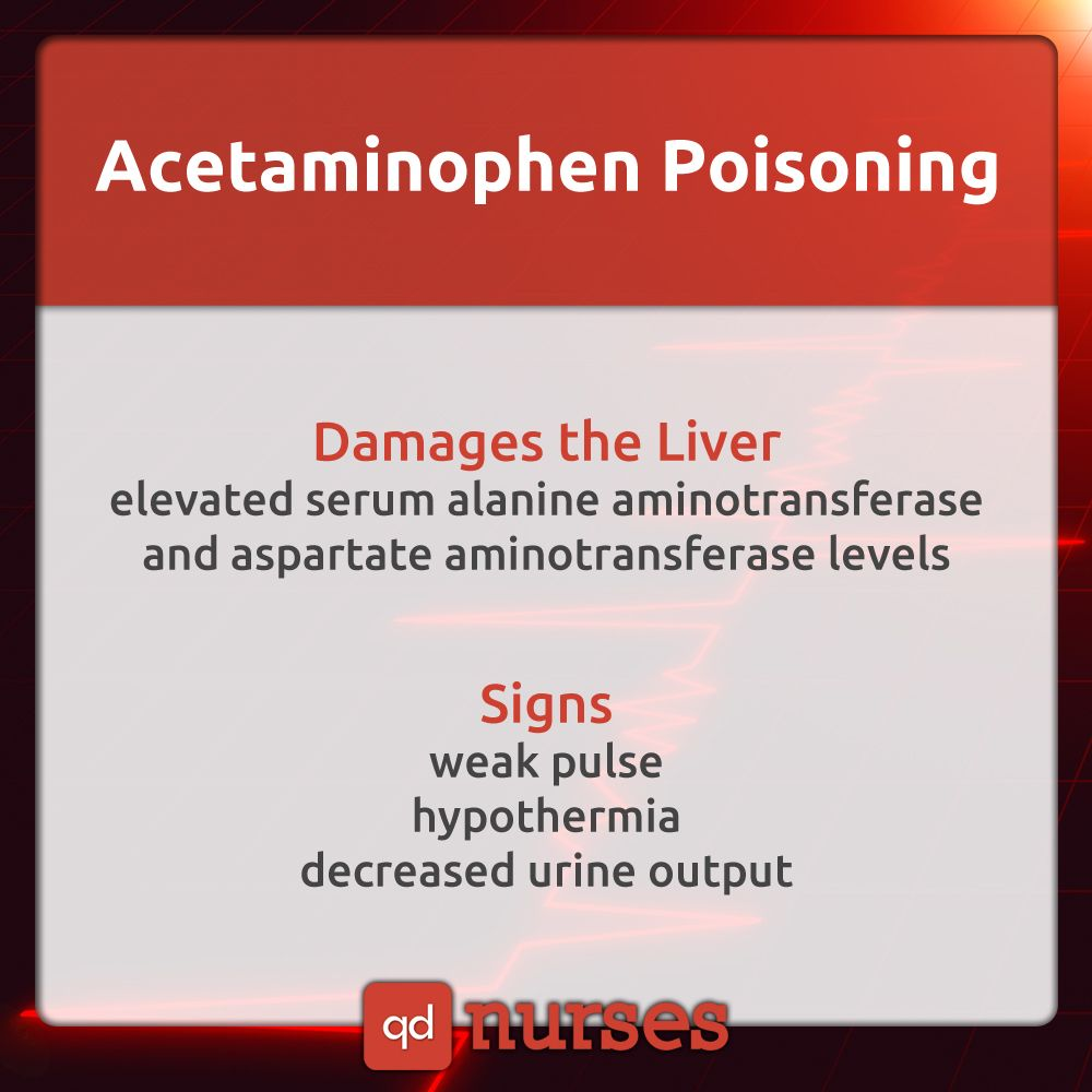 What Are The Nursing Interventions For Acetaminophen Poisoning