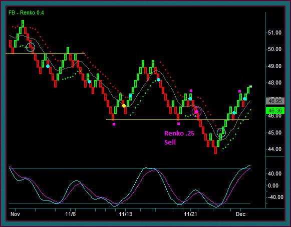 Renko Price Charts Are Also Referred To As Trend Following This Is Certainly A Characteristic That Could Make These Useful F
