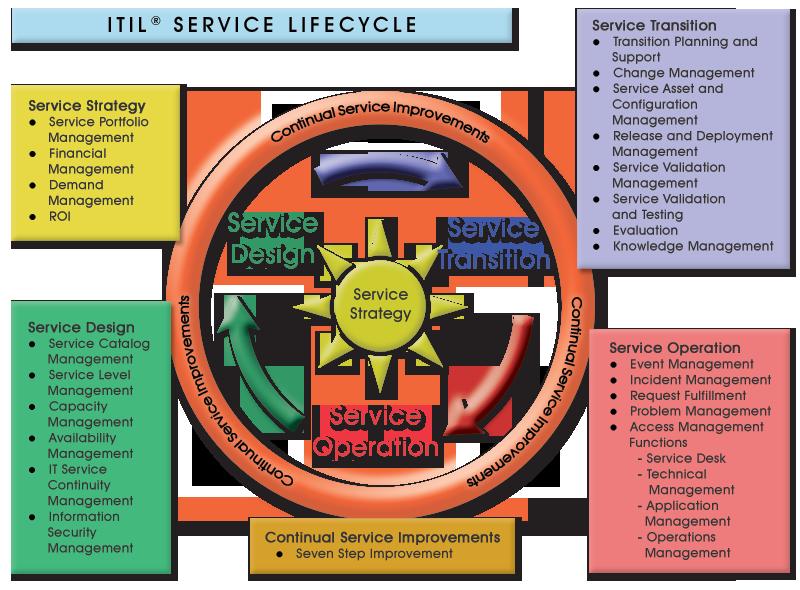 Change management business project process flow diagram tech support infographic entrepreneur science technology also best itil images customer service rh pinterest