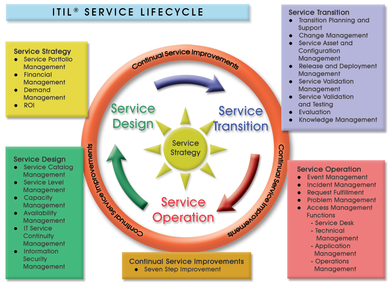 Itil service lifecycle 800 590 itil for Itil service design document template