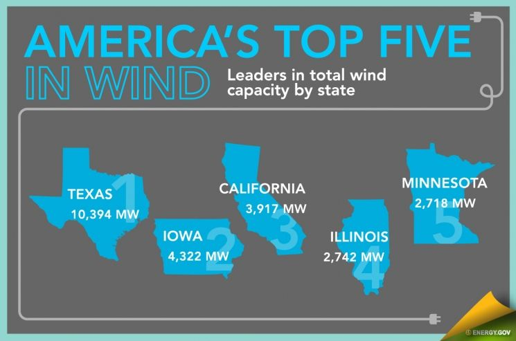 Infographic Wind Energy In America Department Of Energy Wind Energy Solar Energy Facts Energy Technology
