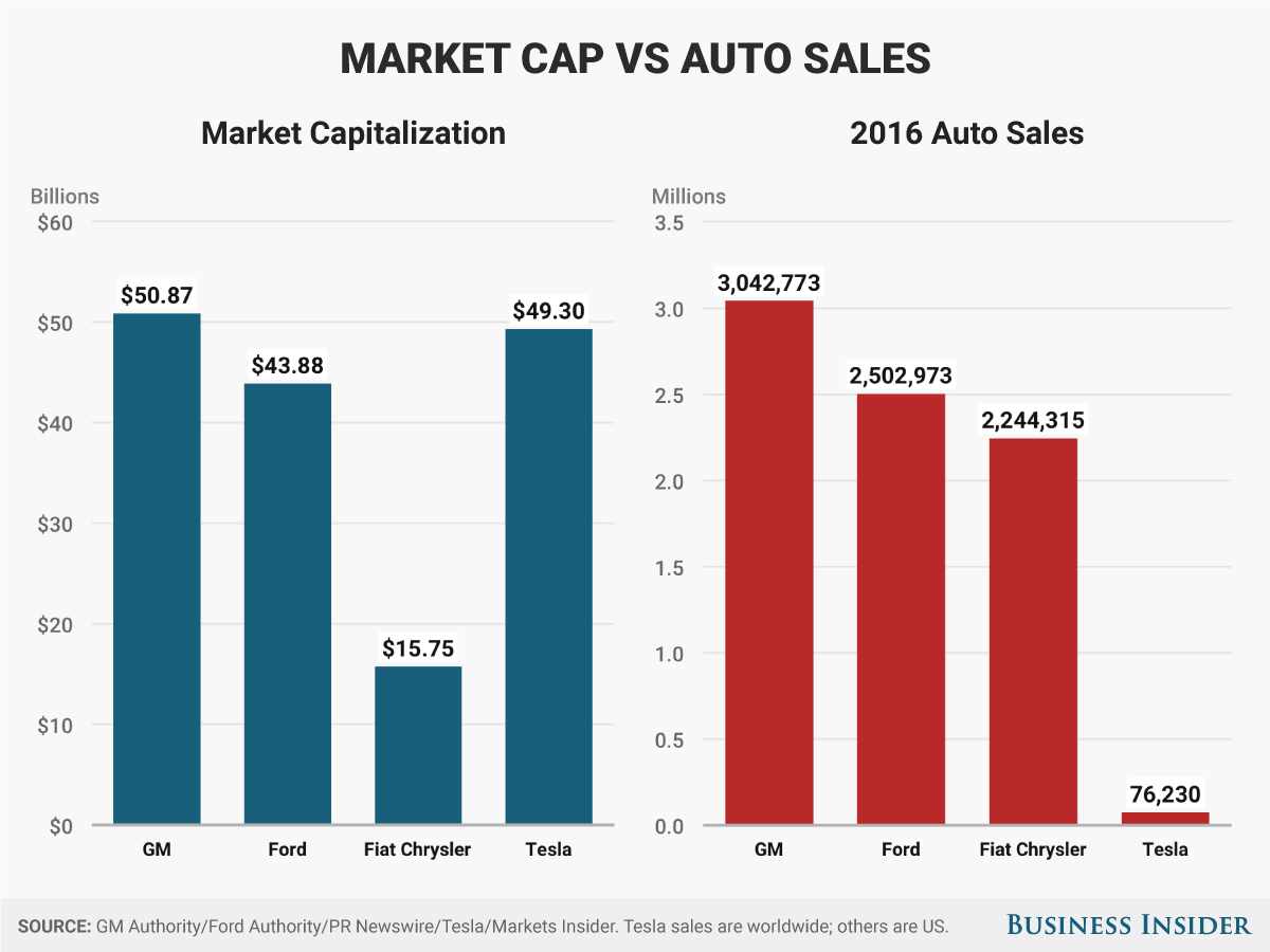 This Chart Explains Why Tesla S Stock Price Is Entering Insane