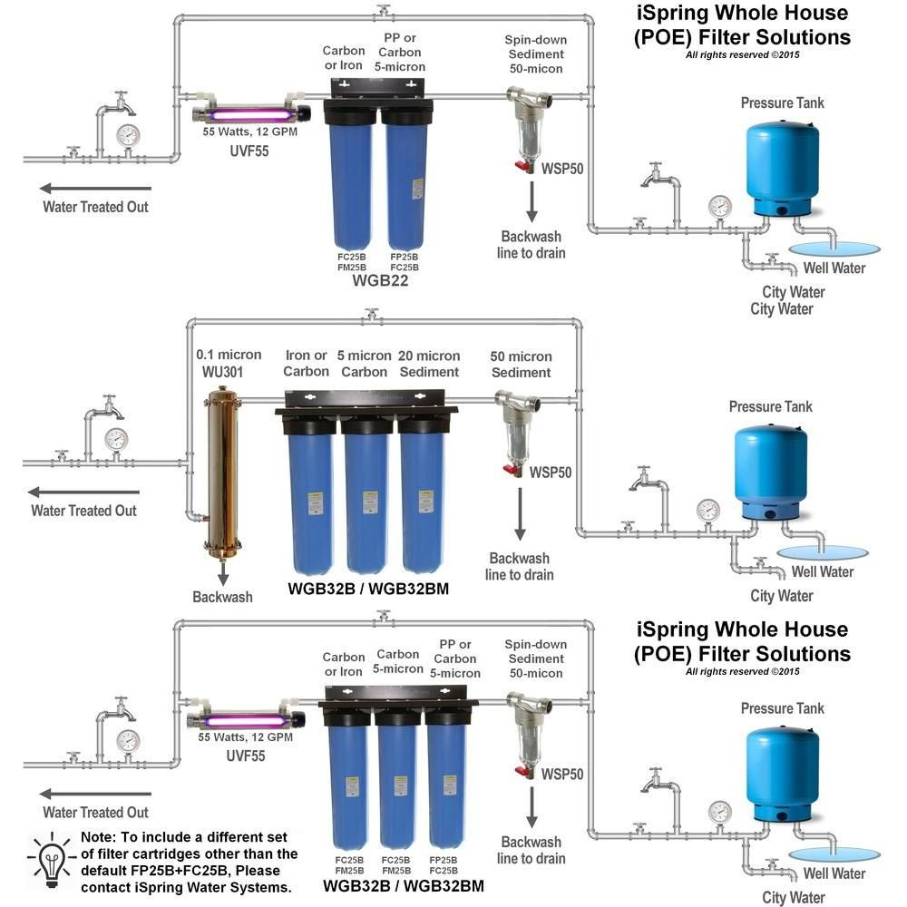 ispring littlewell 3 stage 100 000 gal big blue whole house water filter with multi layer sediment and double fine carbon block [ 1000 x 1000 Pixel ]