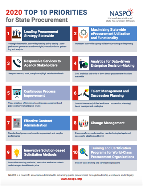United States State Central Procurement Officials Rank Priorities For 2020 Procurement Procurement Management Supply Chain Management