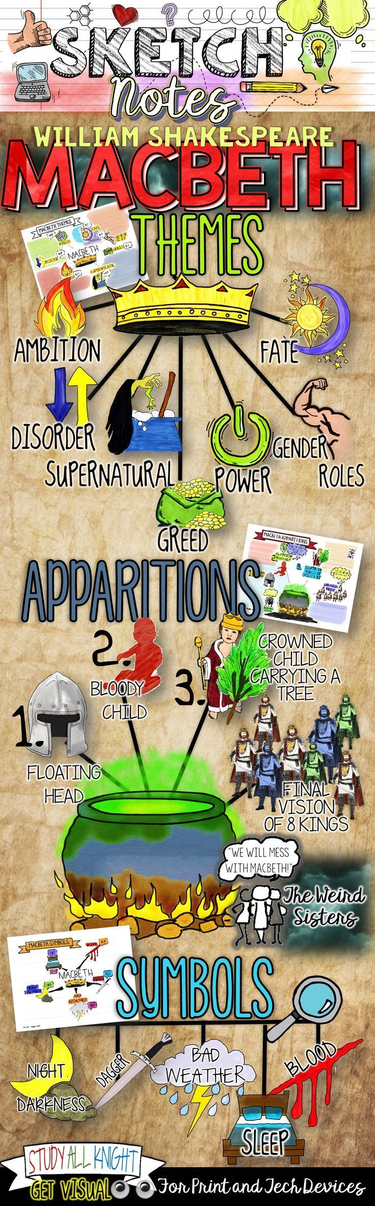 Macbeth Themes, Symbols, Apparitions, Sketch Notes, Guided