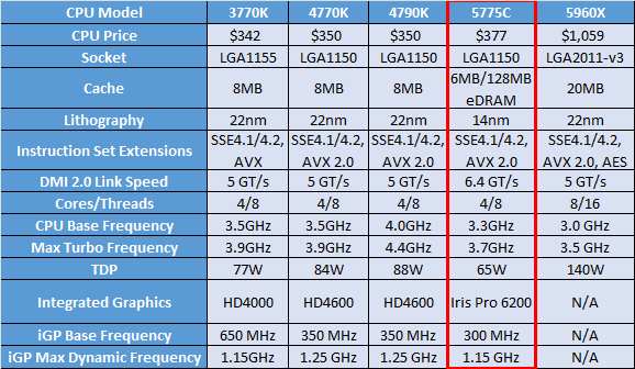 list of synonyms and antonyms of the word: lga 1150 cpus