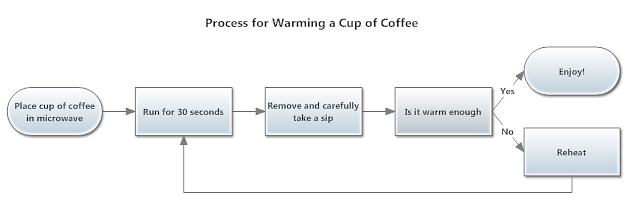simple process flow diagram photo album   diagramscollection simple process flow diagram pictures diagrams