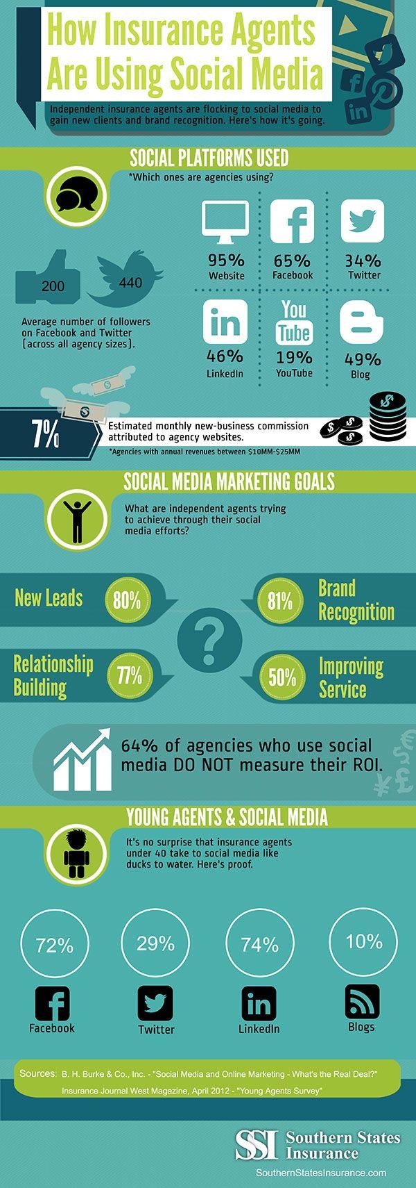 How Insurance Agents Are Using Social Media Infographic Life Insurance Marketing Insurance Agent Insurance Marketing
