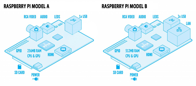 บทความการพัฒนาโปรแกรมบน Raspberry Pi ด้วย Qt - ThaiEasyElec com