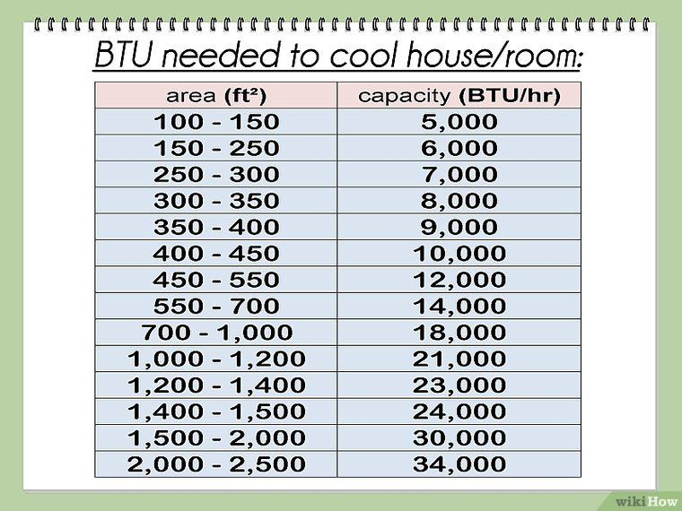 How To Calculate Btu Per Square Foot Square Foot Calculator Floor Heating Systems Refrigeration And Air Conditioning