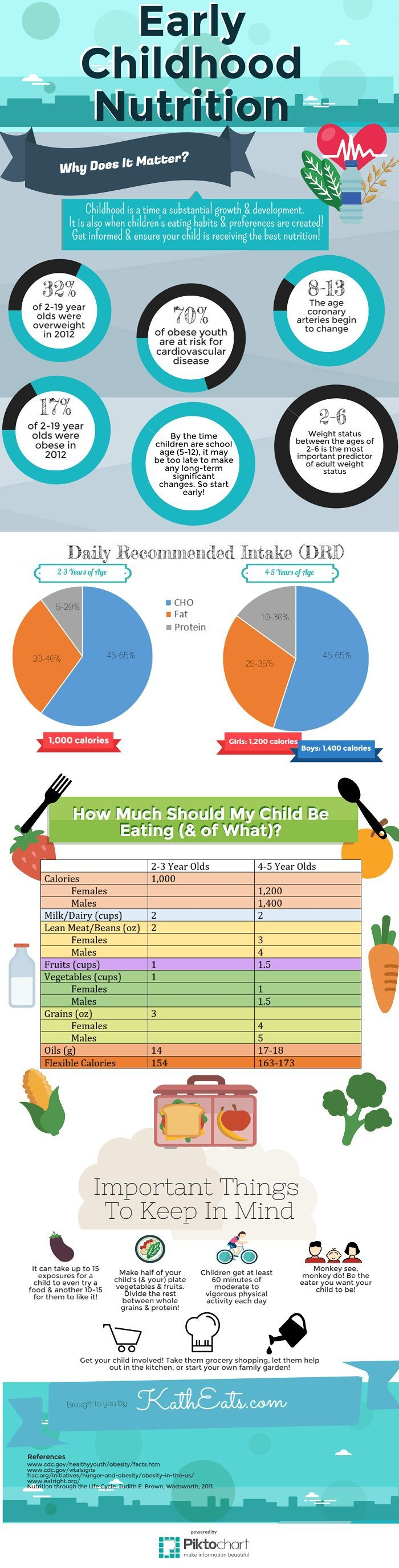 A fact and guide infographic to keep your kiddos healthy!