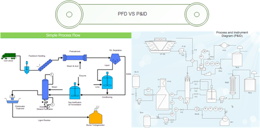 Pfd And P Id Piping And Instrumentation Diagram Process Flow Diagram