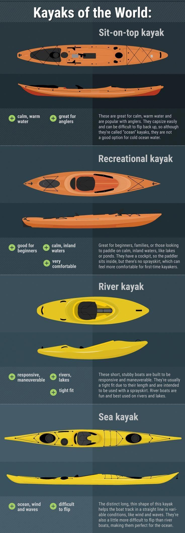 Beginner's Guide to Sea Kayaking Kayaks of the World