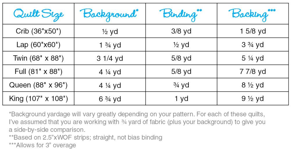 yardage guidelines if you make a quilt with pre cuts. Black Bedroom Furniture Sets. Home Design Ideas